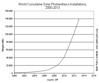 World Cumulative Solar PV Installation (Credit: www.earth-policy.org) Click to enlarge.