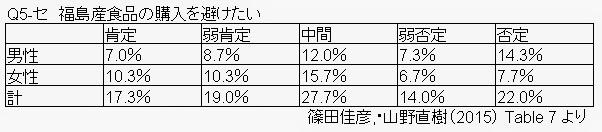 福島産食品の購入を避けたいと思う女性が多い