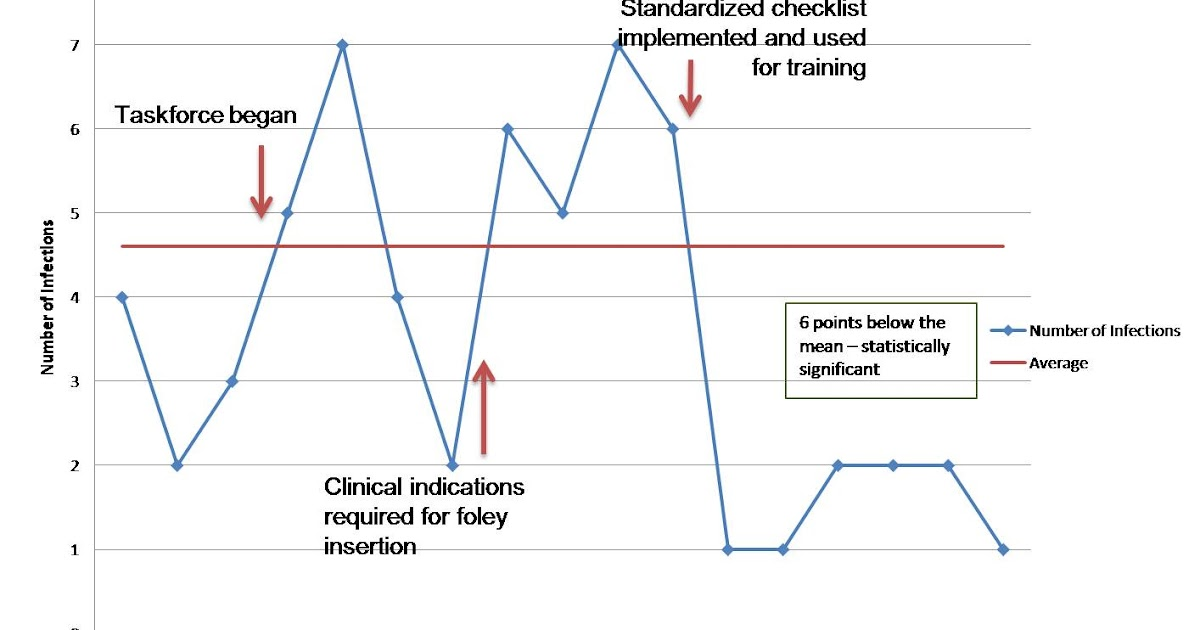 reduce the incidence of cauti by evidenced based practice Evaluation of an evidence-based, nurse-driven checklist to prevent hospital-acquired  evidenced based bathing  based practice to reduce catheter.