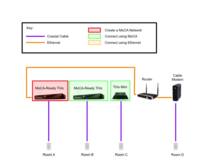 Diagram%2B1A extending moca with ethernet the whole tivo home tivo bolt wiring diagram at edmiracle.co