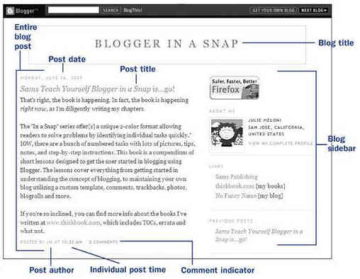 General structure of a blog