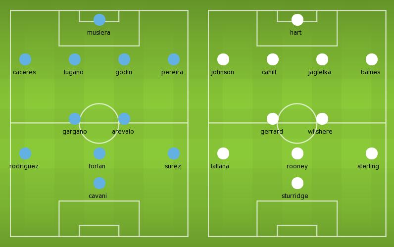 Possible Lineups: Uruguay vs England