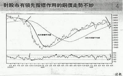 銅價 2008.4 - 2010.6