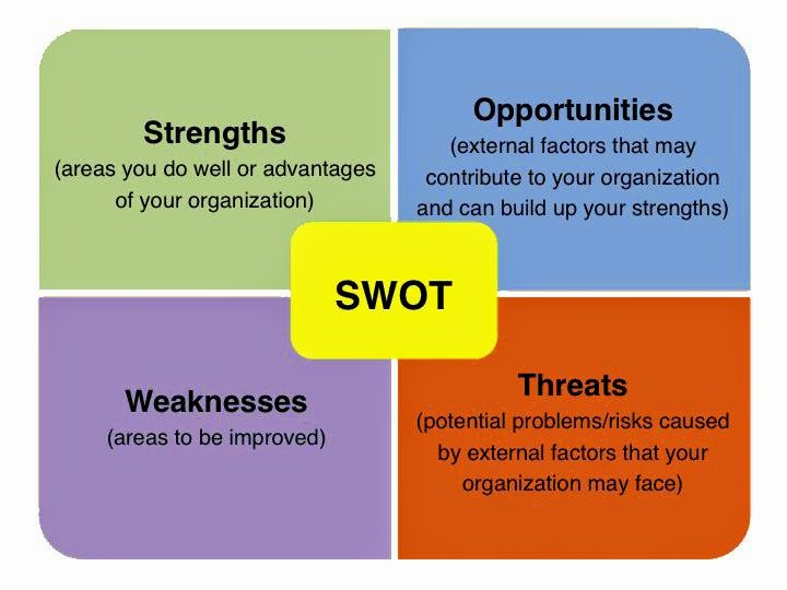Swot Analysis -- Strengths, Weaknesses, Opportunities, And Threats