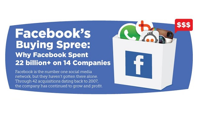 Image: Facebook's Buying Spree: Why Facebook Spent 22 Billion+ on 14 Companies