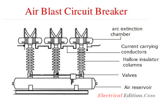 Air Blast Circuit Breakers (ABCB)-Construction,Working ...