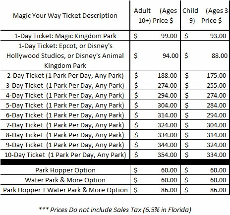 Disney world tickets only wdworld 2014 disney world magic your way ticket prices publicscrutiny Image collections