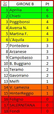 "CLASSIFICA ""II Divisione"""