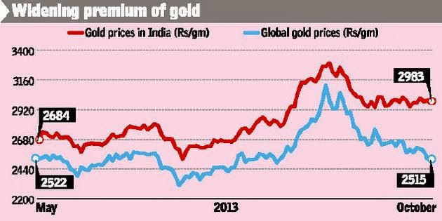 MCX GOLD INDIA GLOBAL PRICE