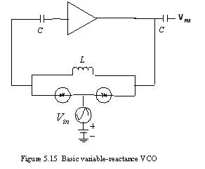 Basic variable reactance VCO