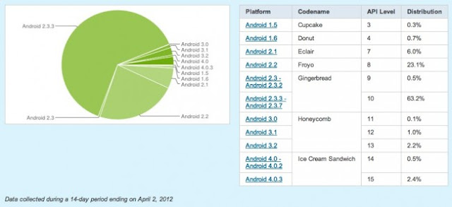 android distribution april 650x298