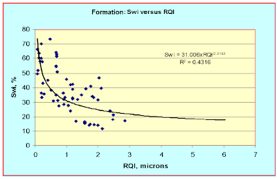 reservoir quality index example