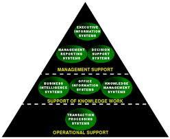 Sistem Informasi Manajemen Eksekutif