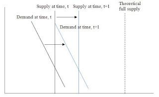 Land+supply+and+demand.JPG
