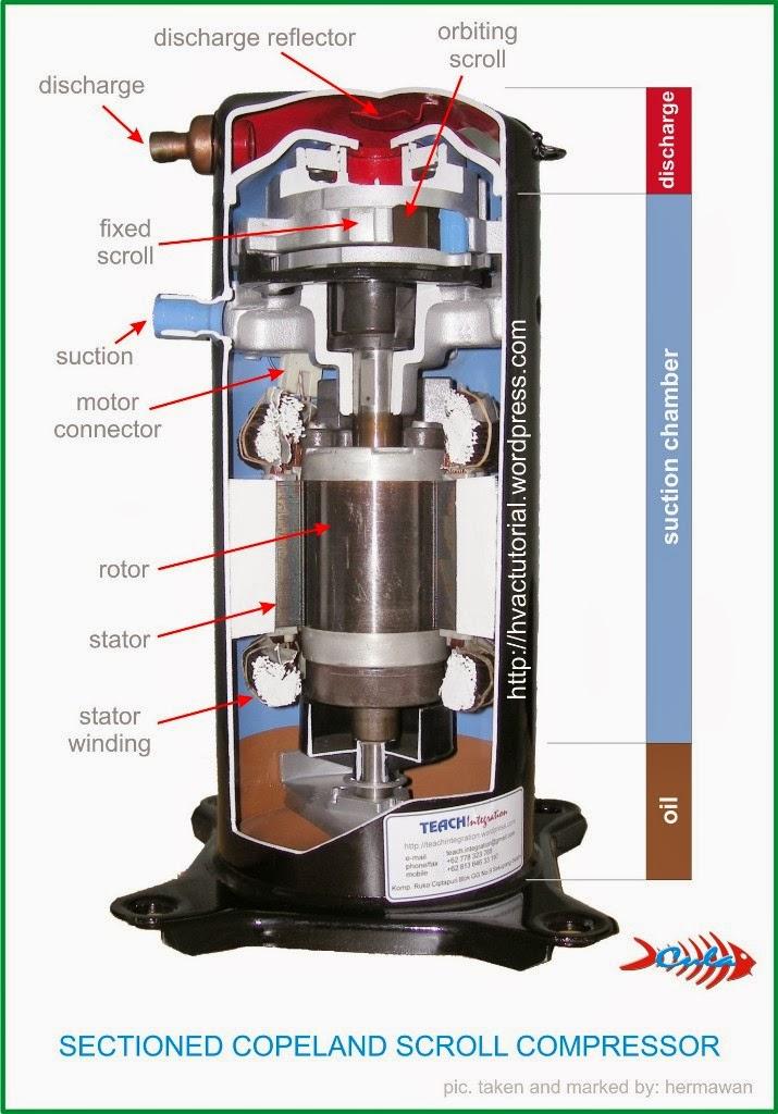 Compressor Copeland Scroll Pt Sumber Mandiri
