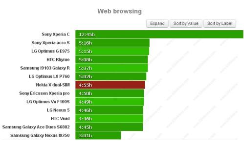 Durata batteria navigazione sul web per Nokia X Dual Sim