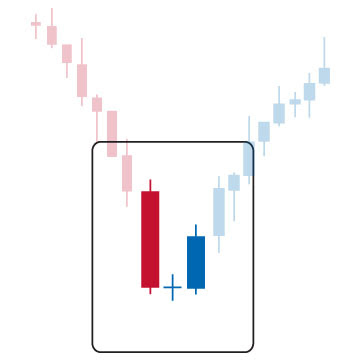 candlestick pattern evening morning star