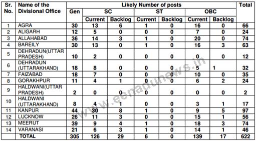 LIC ADO North Central Zonal Vacancies District wise