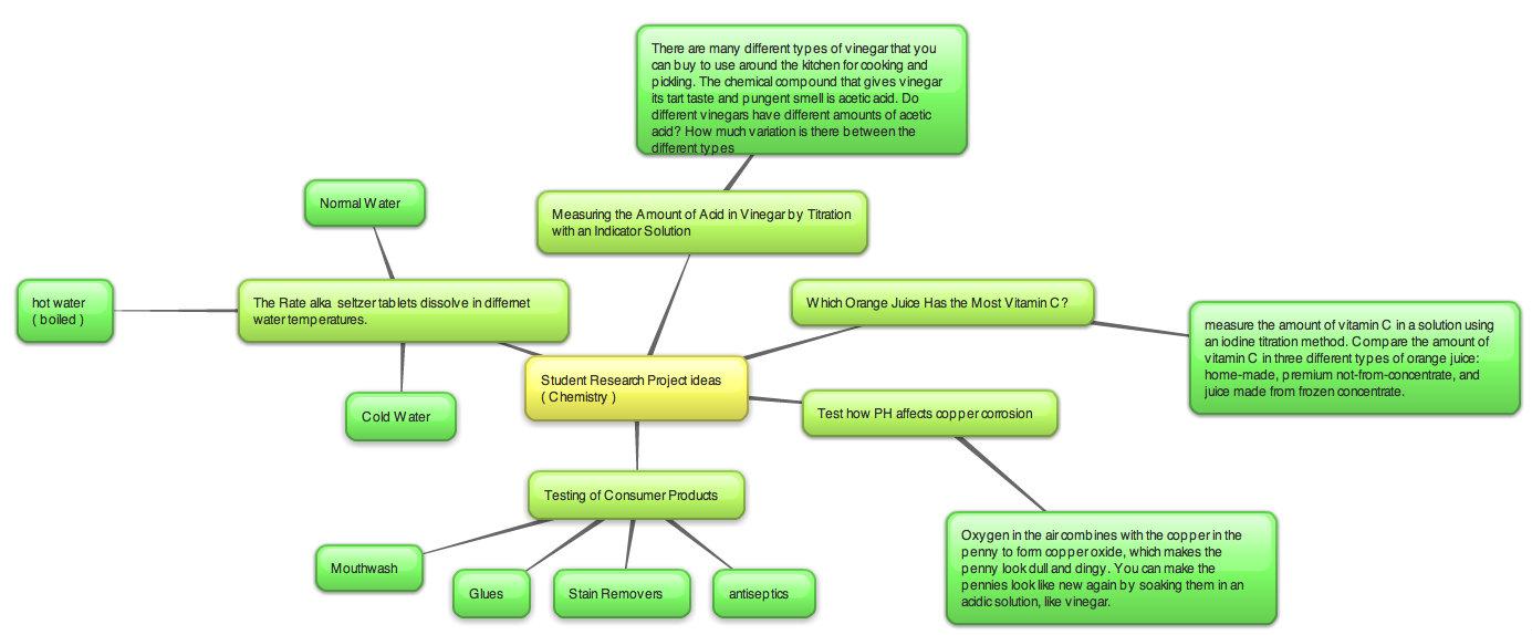 SCIENCE 10-9 SCIENCE RESEARCH PROJECT CAROLINELETRAN: Week 2 ...