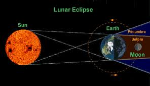 Railway Exam-2016: Geography Short Notes Lunar Eclipse