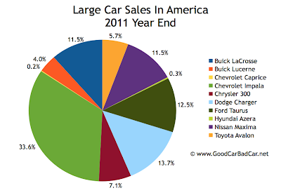 U.S. large car sales chart 2011 year end