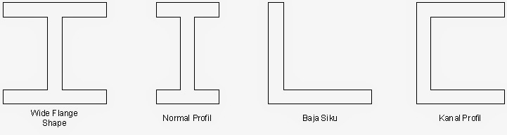 Struktur Baja