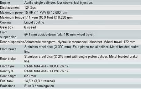 Spesifikasi & Harga Aprilia RS4 125