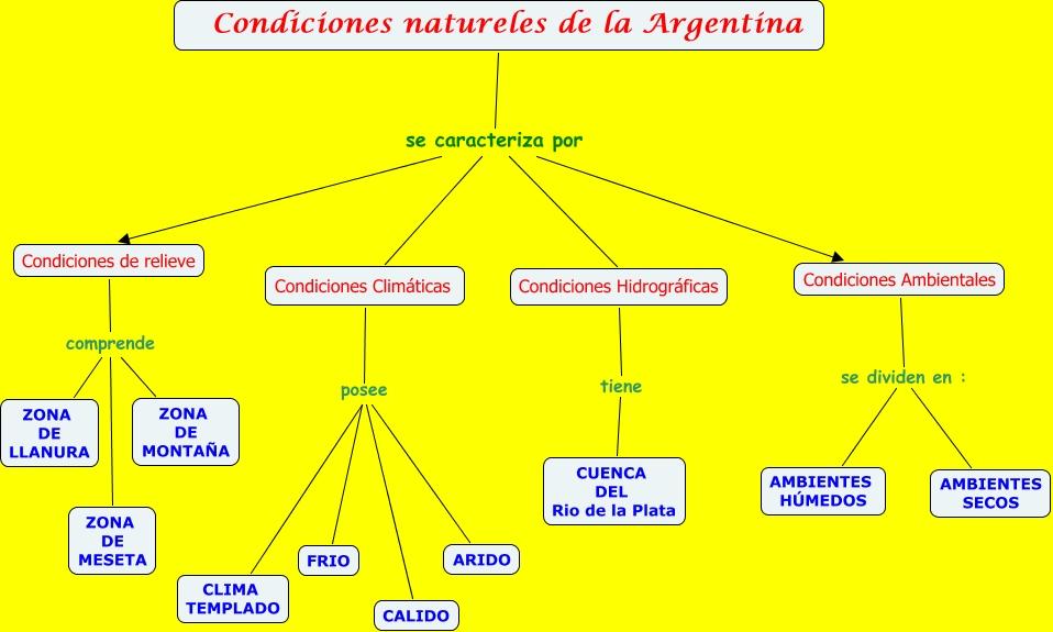 Producciones tic for Ambientes de argentina