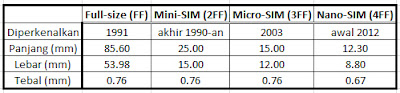 Tabel Ukuran Kartu SIM
