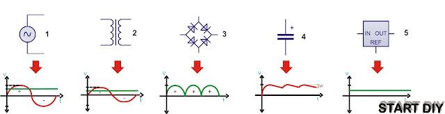 Teoría y construcción de fuentes de voltajes lineales
