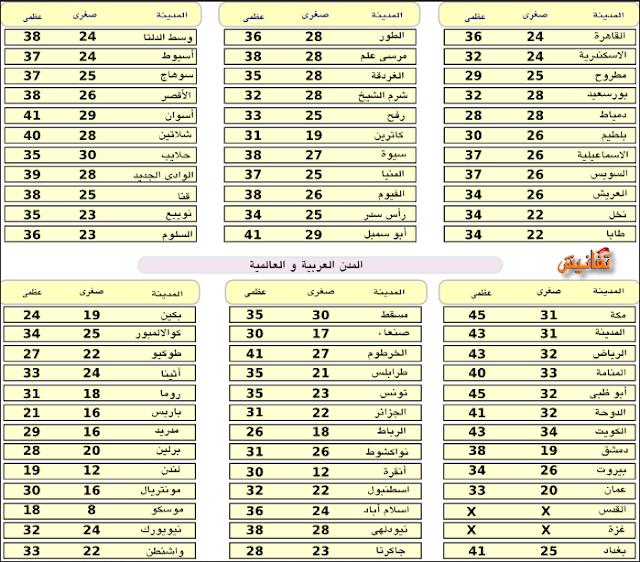 اخبار الطقس ودرجات الحرارة في مصر غدا الثلاثاء 1/9/2015