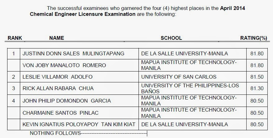 Top 4 April 2014 Chemical Engineer board exam
