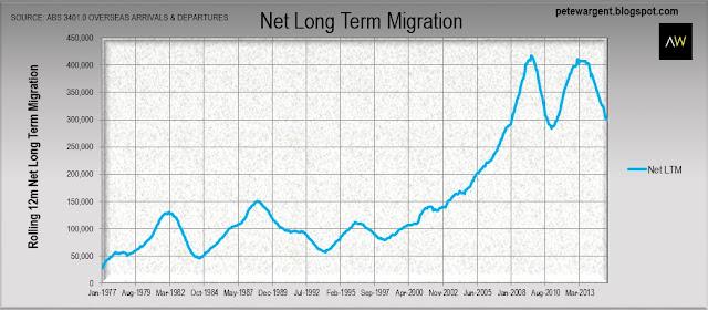 net long term migration