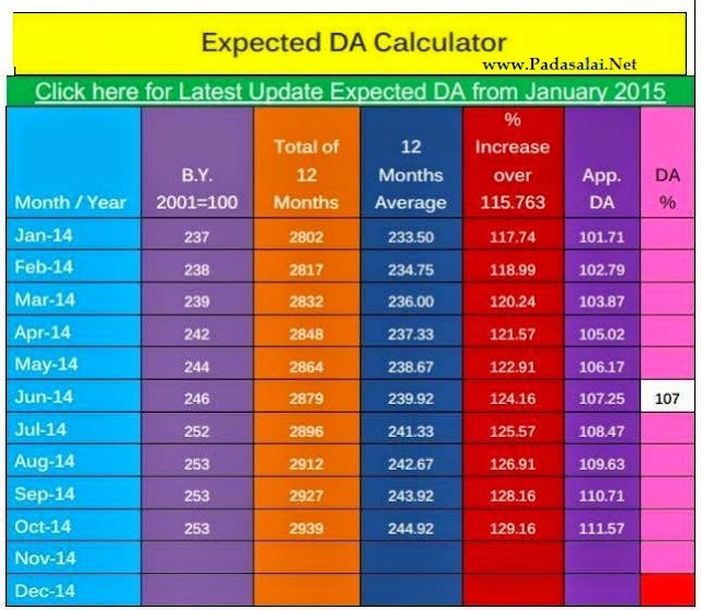 Expected D.A from January 2015