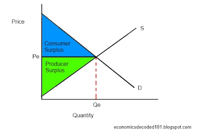 Economics Decoded 101: Market Equilibrium and Price Controls