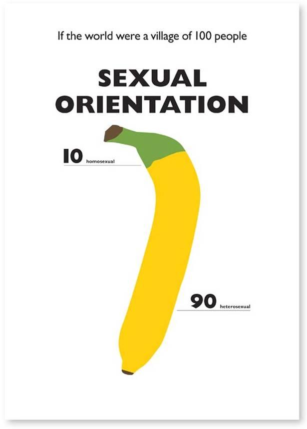 $esual Orientation