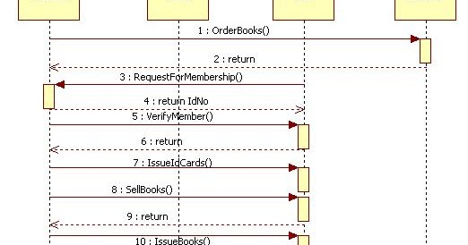 Unified modeling language library management system sequence diagram ccuart Gallery