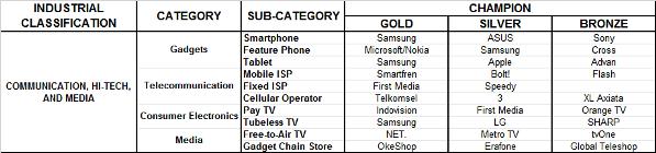 Daftar Merk Peraih Indonesia WOW Brand 2015