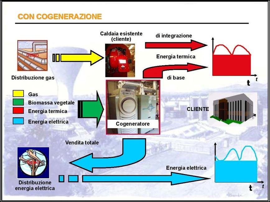 ciclo impianto di cogenerazione termico elettrico