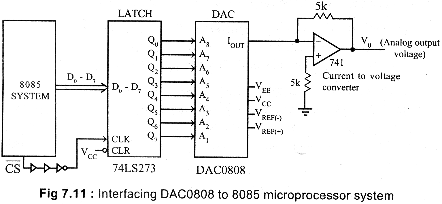 A  U0026quot Media To Get U0026quot  All Datas In Electrical Science       Applications Of 8085 Microprocessor  Dac