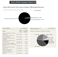 Nuveen Dividend Advantage fund