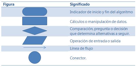 Nspire concepts el diagrama de flujo se lee de principio a fin siguiendo las lneas de flujo de la lgica del algoritmo ccuart Gallery
