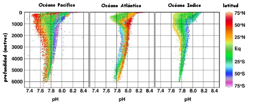 las aguas marinas Ph+del+mar+en+profunditat