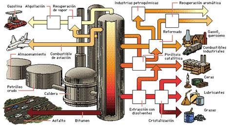 LUKOIL - Oil Refining