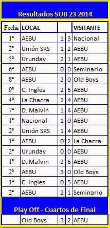Fixture Sub 23 - Temporada 2014