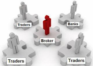 Forex Broker Si Perantara Transaksi