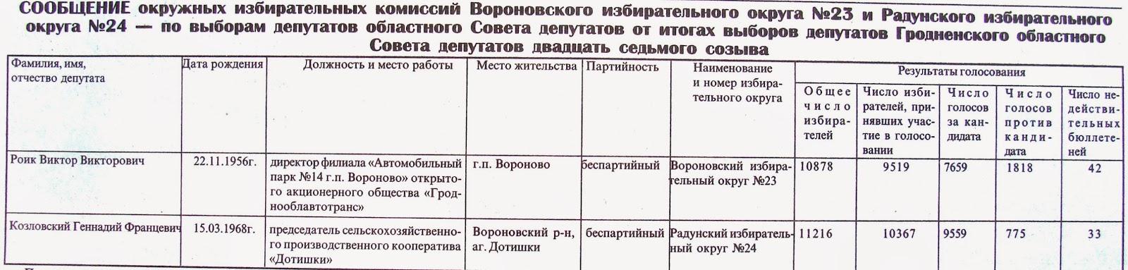 депутаты областного Совета от района