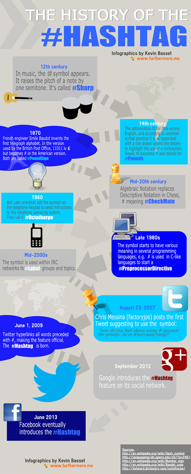 The History of the #Hashtag