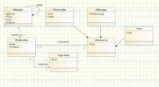 Question 4 - Modifier le diagramme de classes pour tenir compte de ce changement