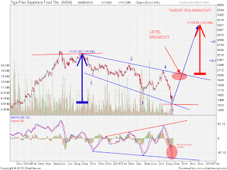 AISA Descending broadening wedge